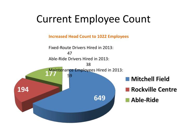 Current Employee Count
