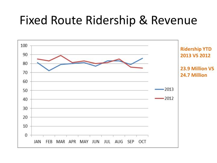 Fixed Route Ridership & Revenue