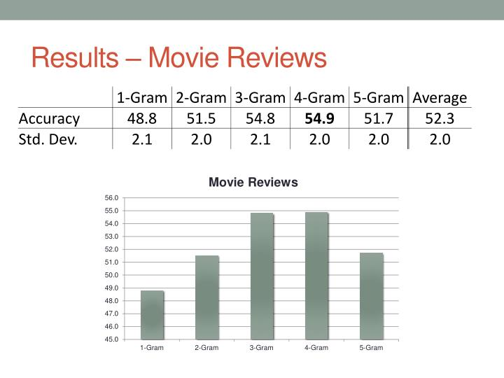 sentiment analysis movie reviews pdf