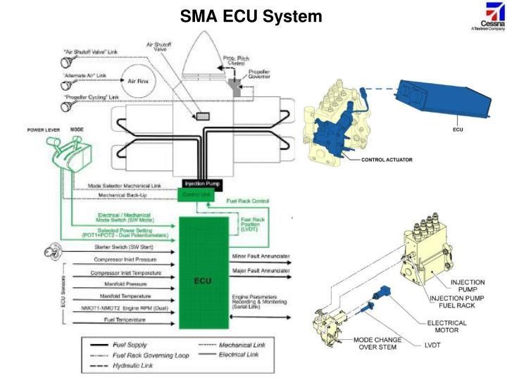 SMA ECU System