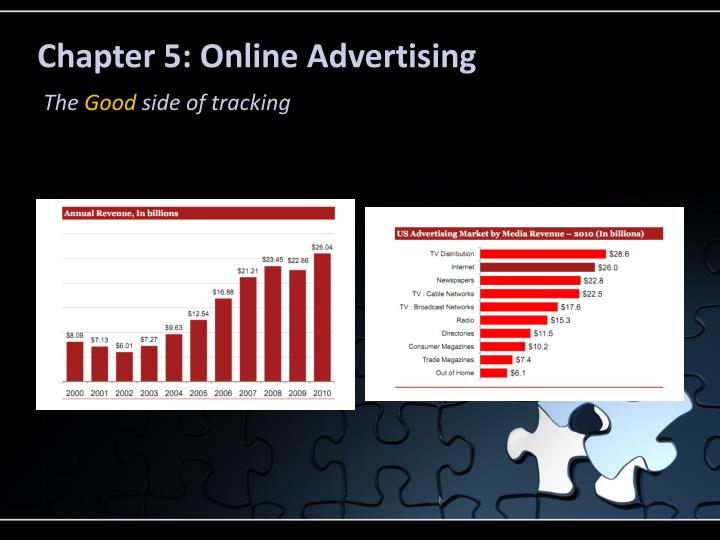 Chapter 5: Online Advertising
