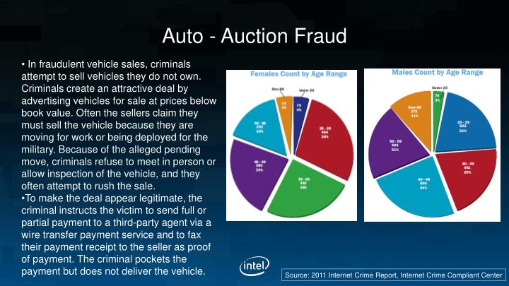Auto - Auction Fraud