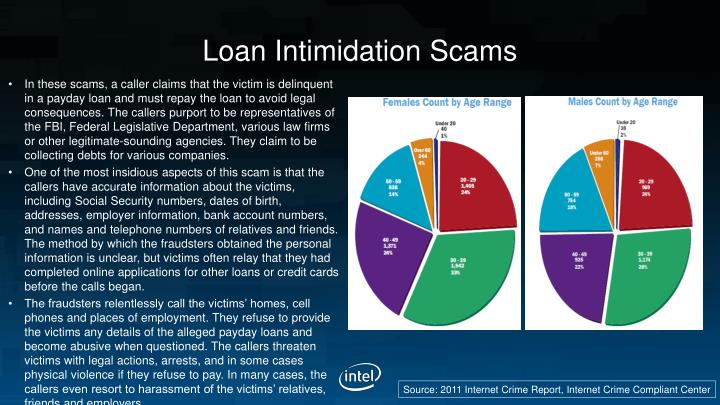 Loan Intimidation Scams