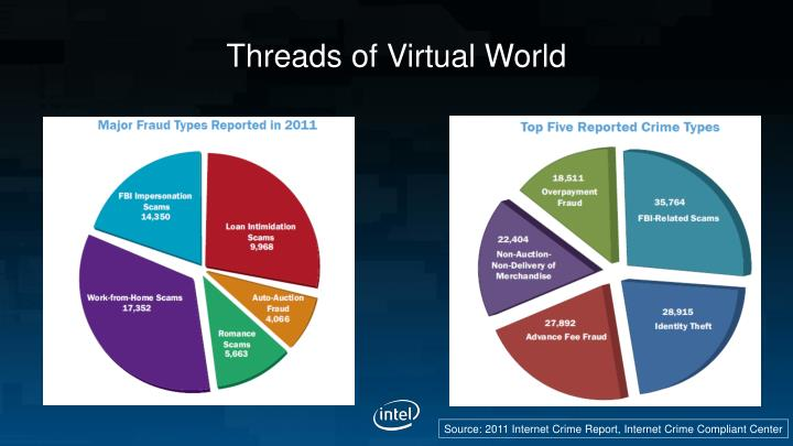 Threads of Virtual World
