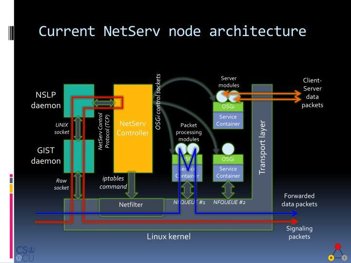 Current NetServ