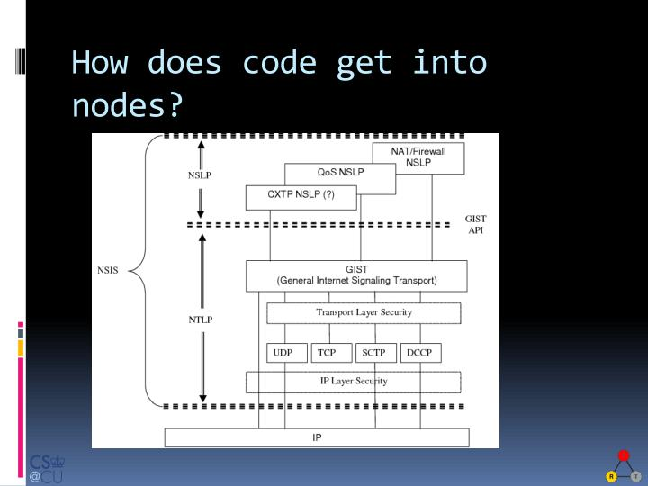How does code get into nodes?