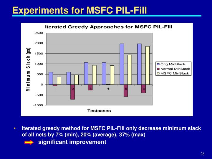 Experiments for MSFC PIL-Fill