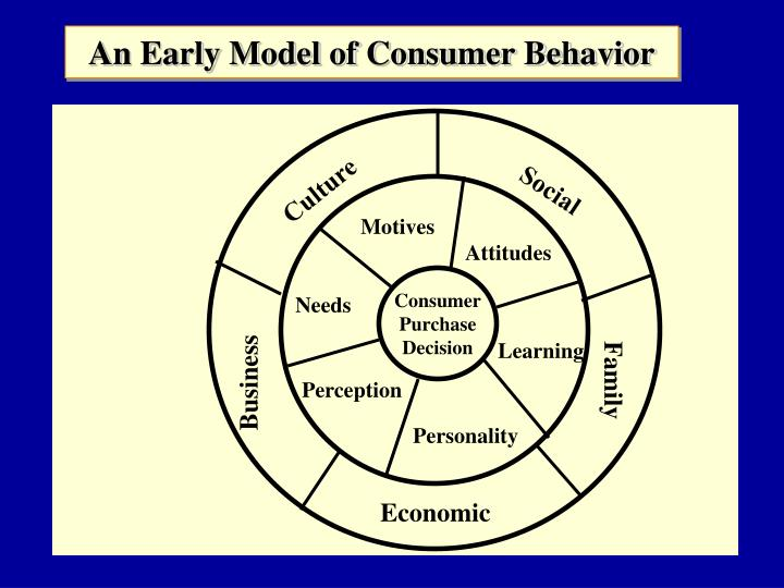 consumer behaviour models and consumer behaviour The standard economic model of consumer behavior and its weaknesses what does the subject matter of this presentation have to do with economics.