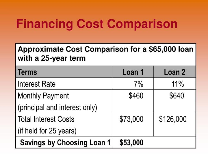 compare loan terms