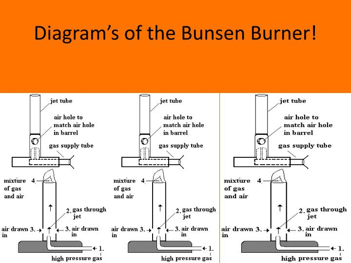 Diagram's of the Bunsen Burner!