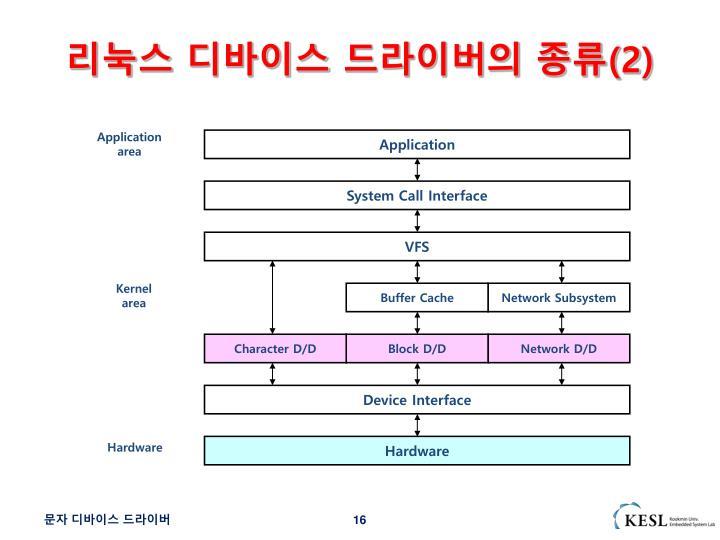 리눅스 디바이스 드라이버의 종류