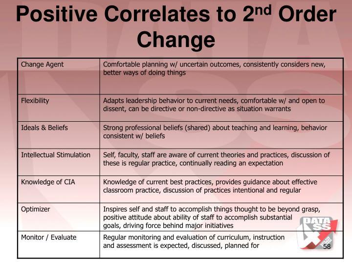 Positive Correlates to 2