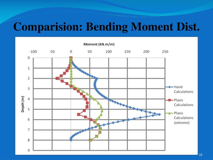 Comparision: Bending Moment Dist.