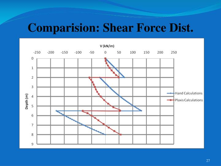 Comparision: Shear Force Dist.