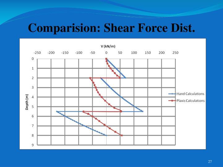 Comparision: Shear Force Dist.