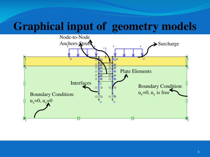 Graphical input of  geometry models