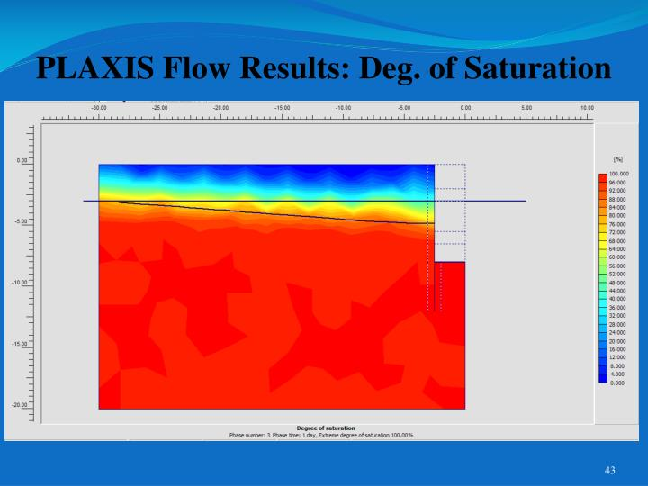 PLAXIS Flow Results: Deg. of Saturation