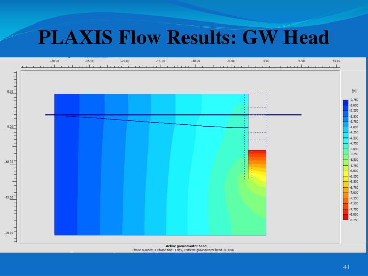 PLAXIS Flow Results: GW Head