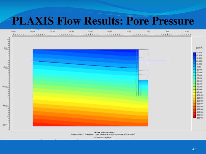 PLAXIS Flow Results: Pore Pressure
