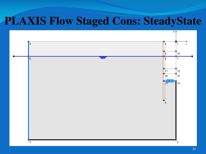 PLAXIS Flow Staged Cons: SteadyState