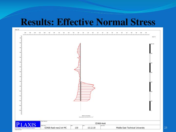 Results: Effective Normal Stress