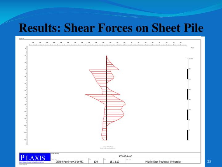 Results: Shear Forces on Sheet Pile