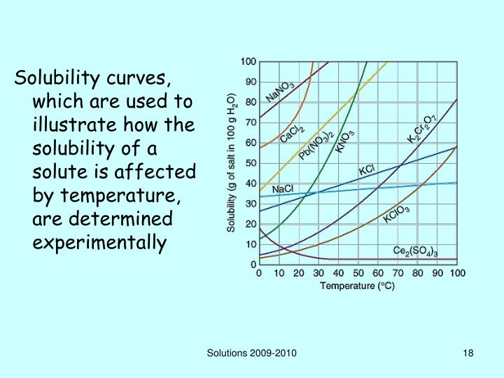 Solubility curves, which are used to illustrate how the solubility of a solute is affected by temperature, are determined experimentally