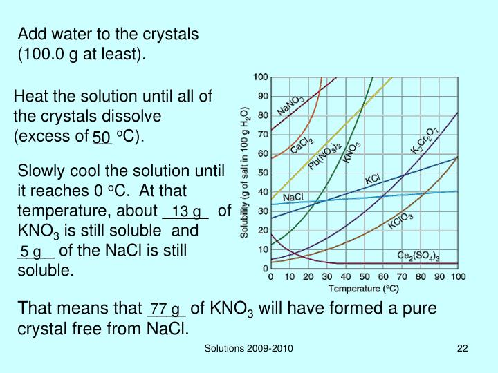 Add water to the crystals (100.0 g at least).