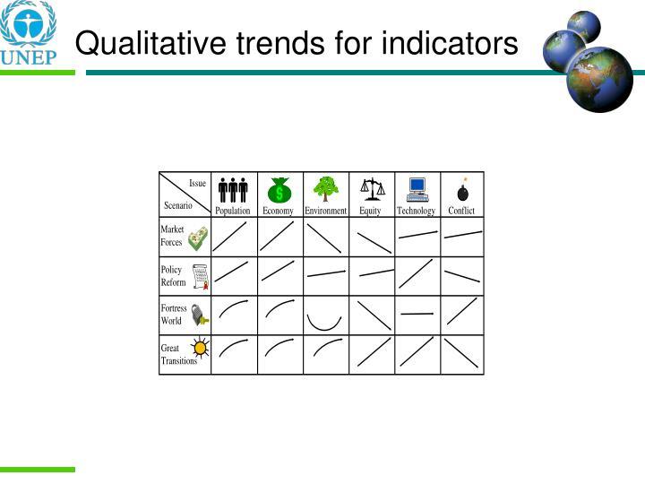 Qualitative trends for indicators