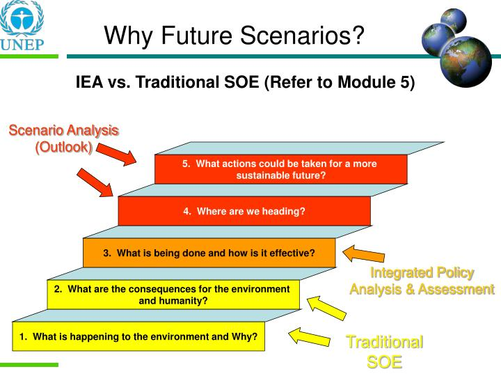 Why Future Scenarios?