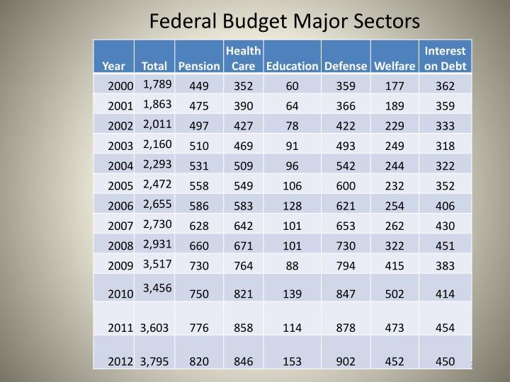 Federal Budget Major Sectors