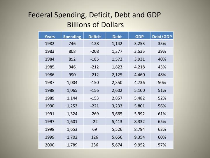 Federal Spending, Deficit,