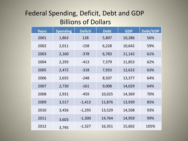 Federal Spending, Deficit,