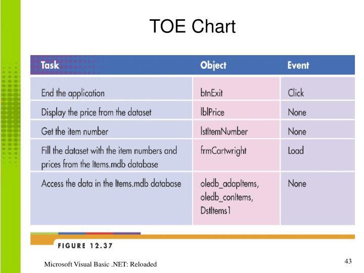 TOE Chart