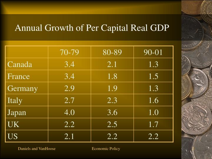 Annual growth of per capital real gdp
