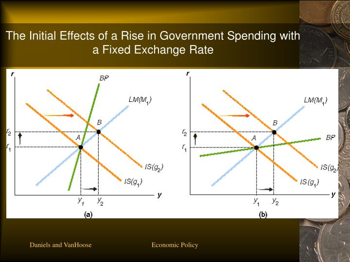 The Initial Effects of a Rise in Government Spending with a Fixed Exchange Rate