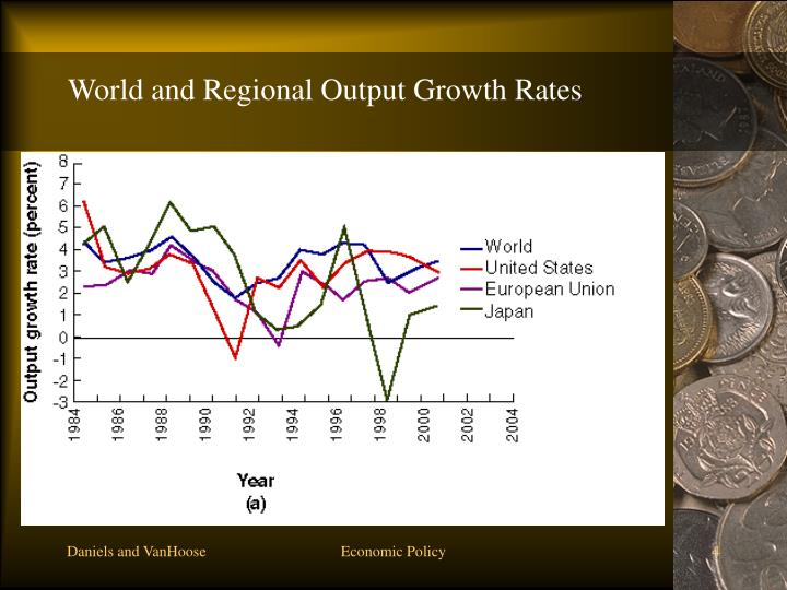 World and Regional Output Growth Rates