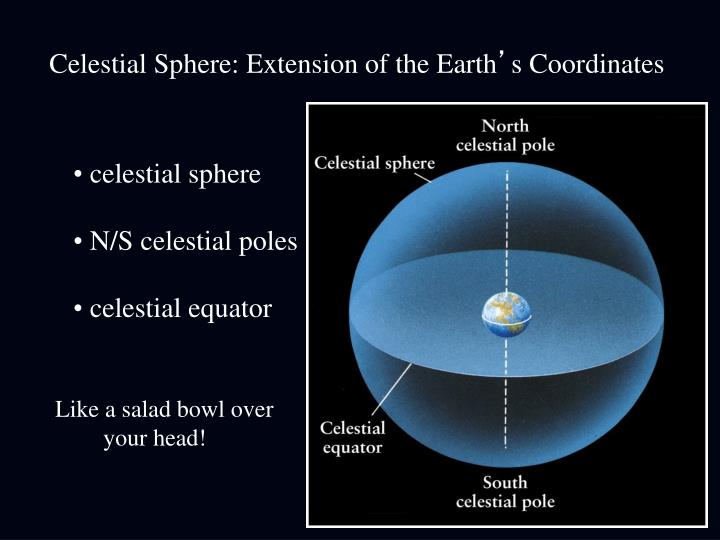 Celestial Sphere: Extension of the Earth