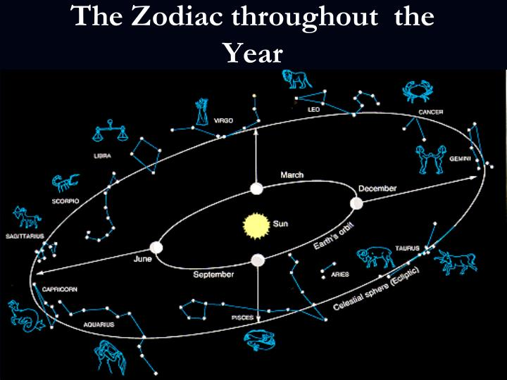 The Zodiac throughout  the Year