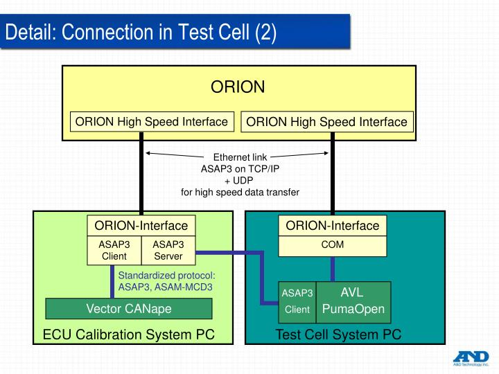 ORION High Speed Interface