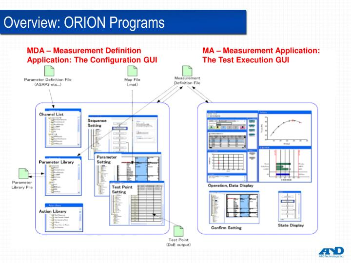 Overview: ORION Programs