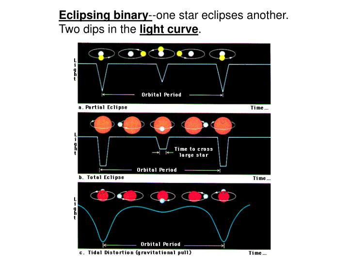 Eclipsing binary