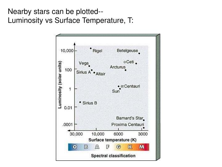 Nearby stars can be plotted--