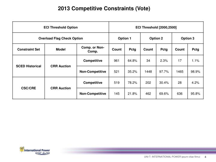2013 Competitive Constraints (Vote)