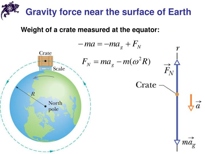 Gravity force near the surface of Earth