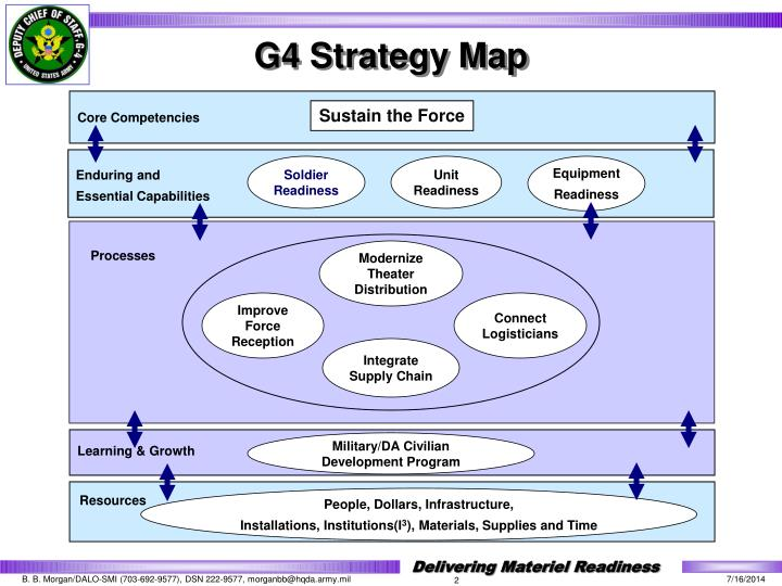G4 Strategy Map