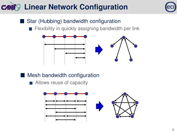 Linear Network Configuration