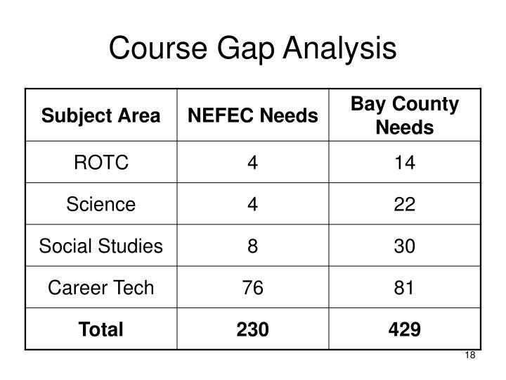 Course Gap Analysis