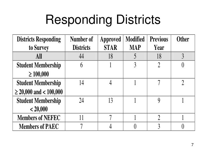 Responding Districts