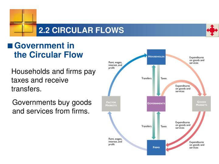 2.2 CIRCULAR FLOWS
